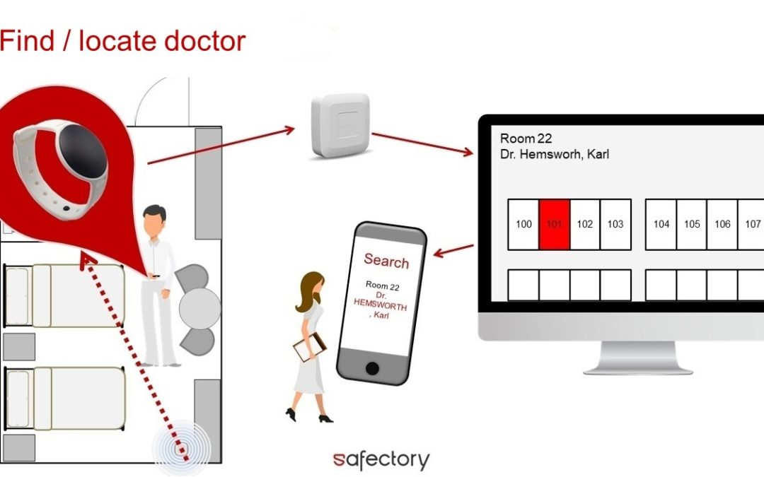safectory Tracking – Use Case medical practices